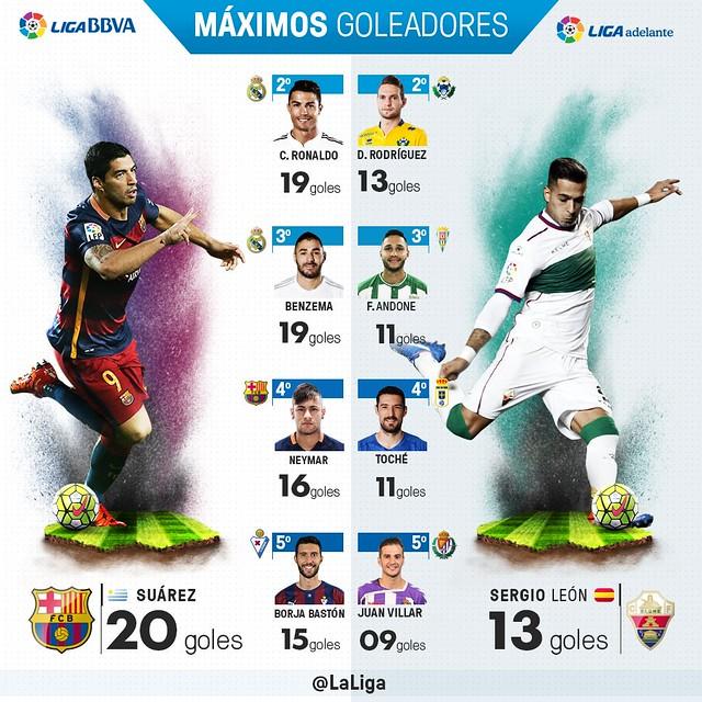 Liga BBVA (Jornada 23): Máximos Goleadores