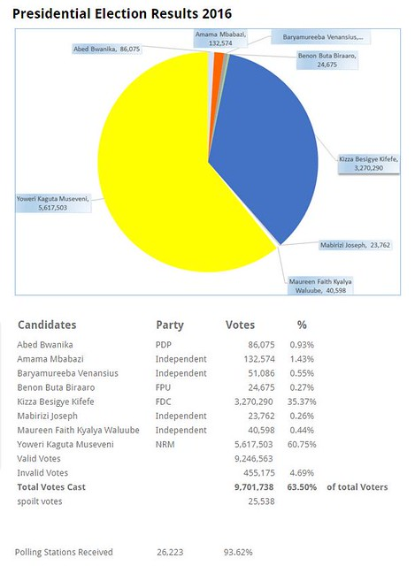 Uganda 2016 Presidential Election Results
