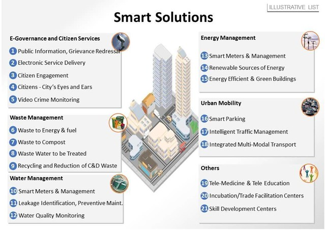 Important features of a Smart City  as defined by India's Smart Cities Mission.