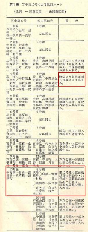 西武堤康次郎が有楽町線のルートを曲げていたのか (2)