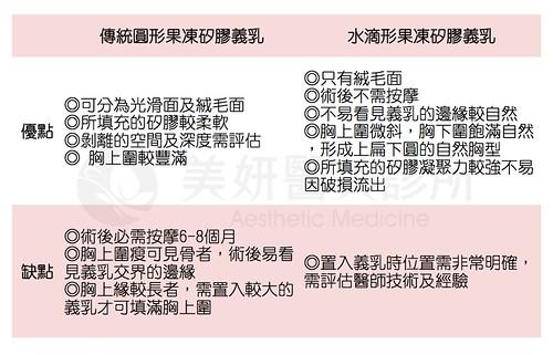 6_美妍醫美水滴果凍矽膠-圓形vs水滴