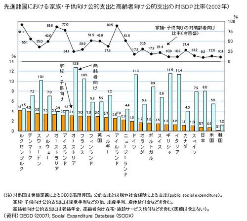 先進諸国における家族・子供向け公的支出と高齢者向け公的支出の対GDP比率(2003年)