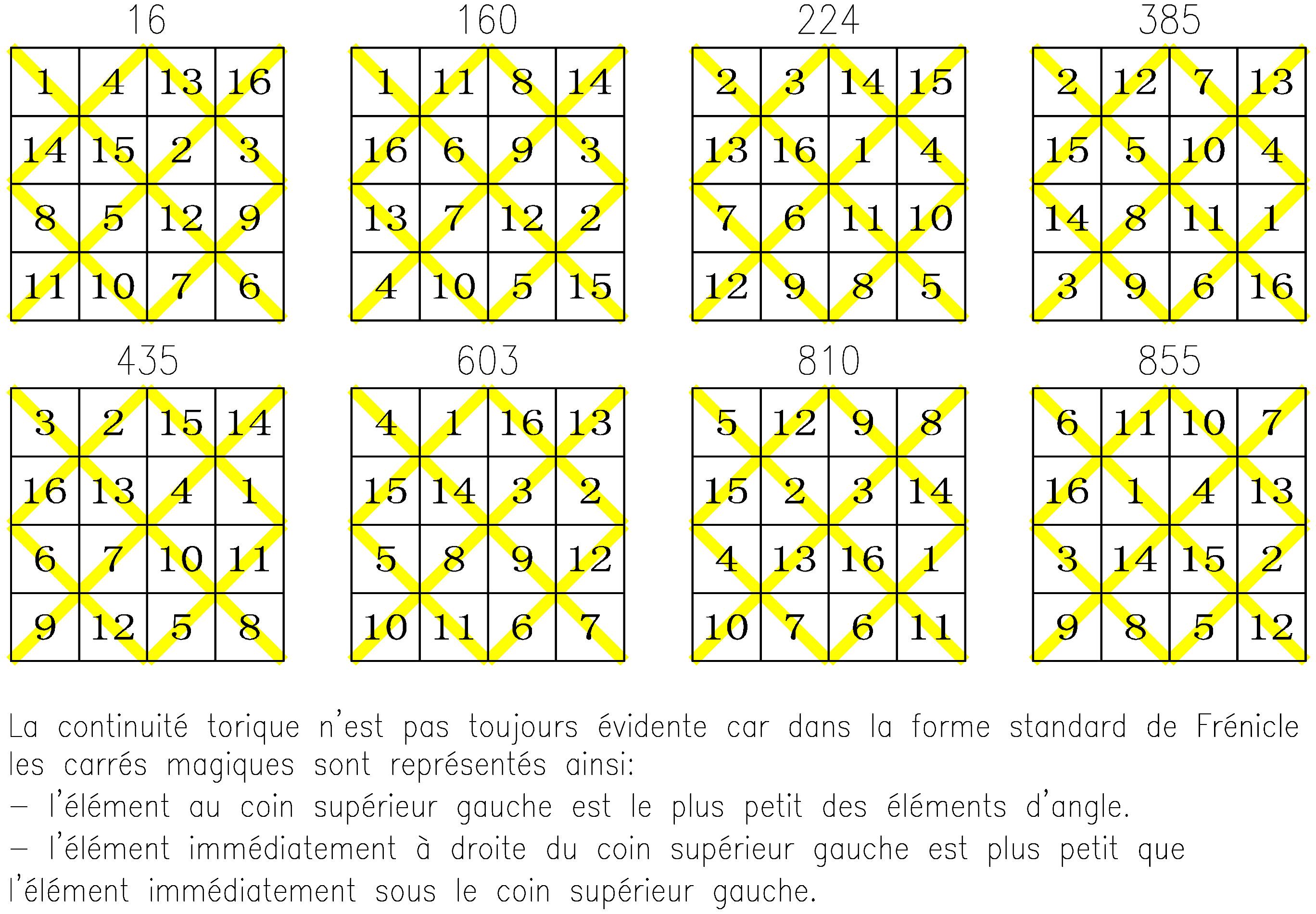ordre 4 tore semi-panmagique type T4.02.1.01