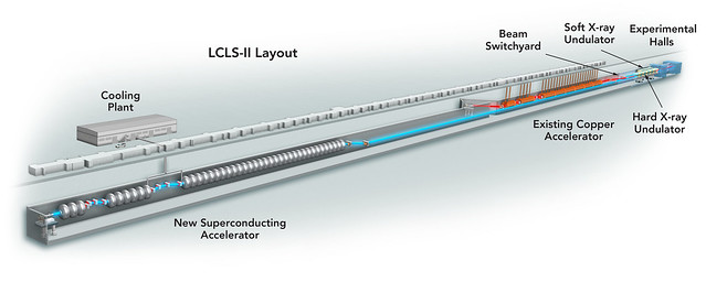 LCLS/LCLS-II Design