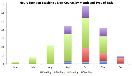 Hours spent teaching a new course