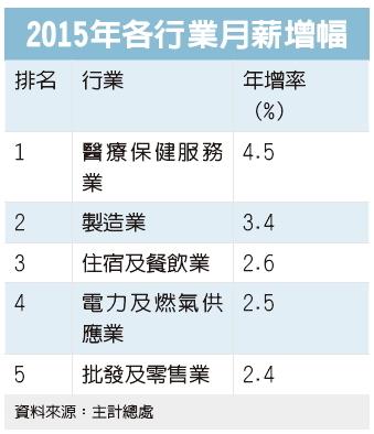 2015 年各行業月薪增幅