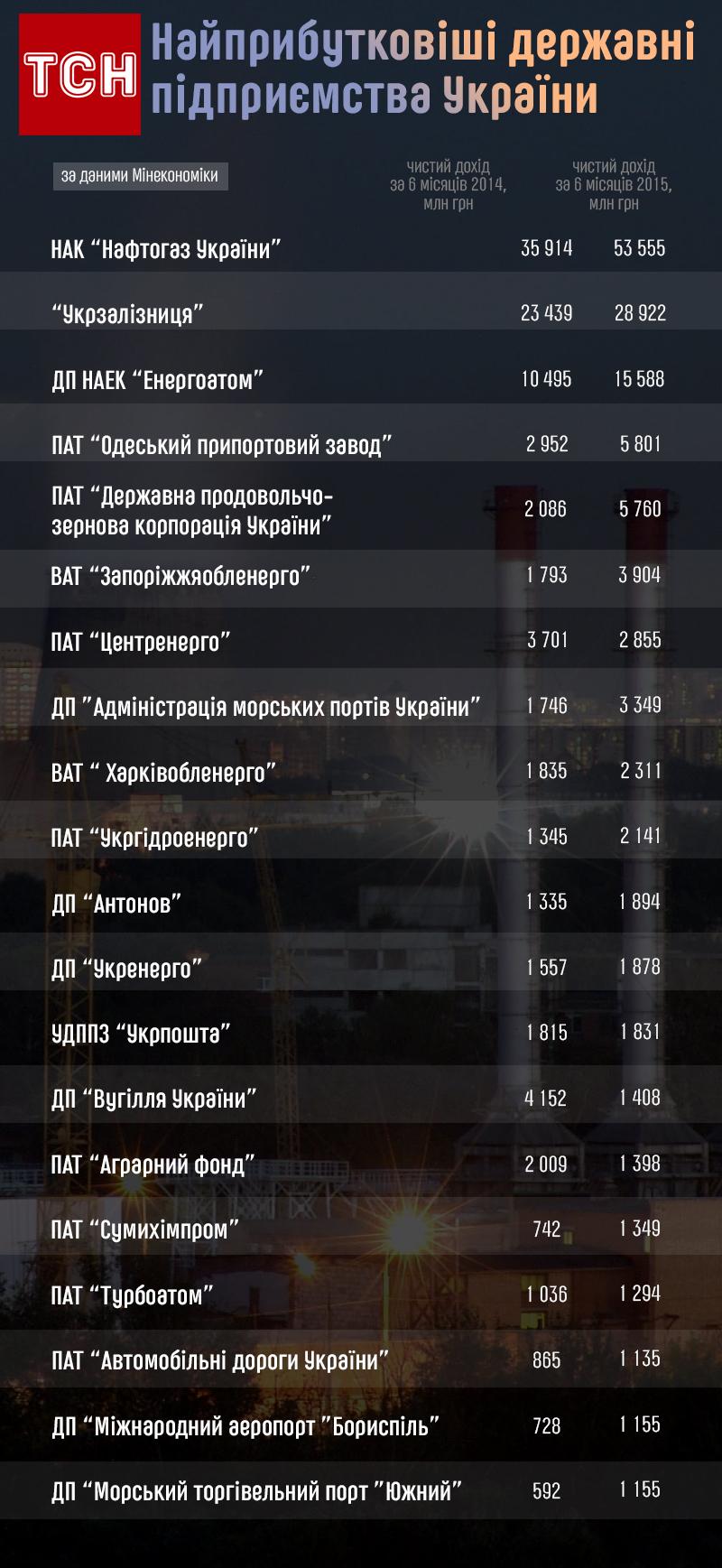 Найприбутковіші підприємства України