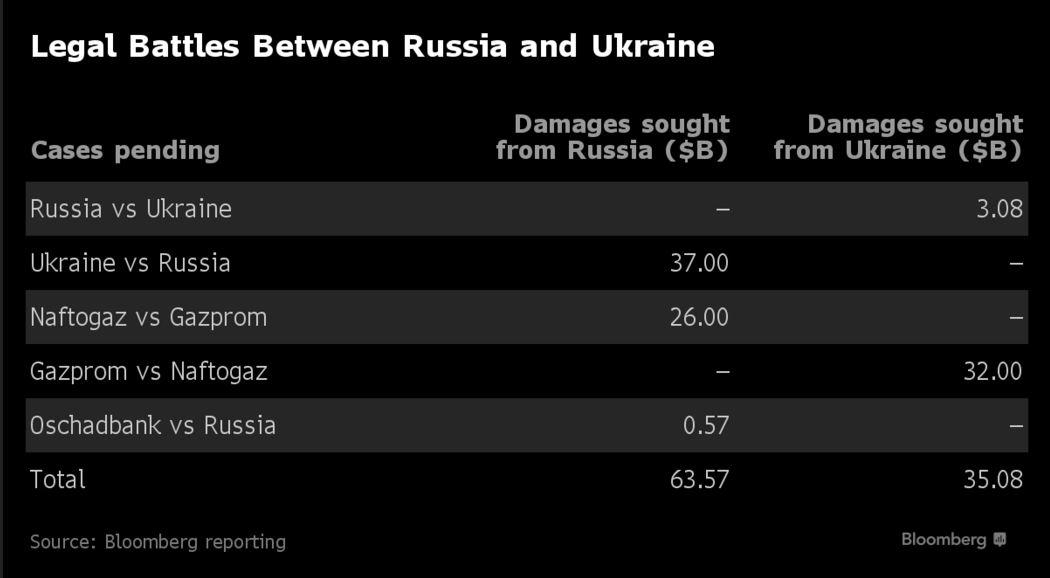 Позови України та Росії одна до одної