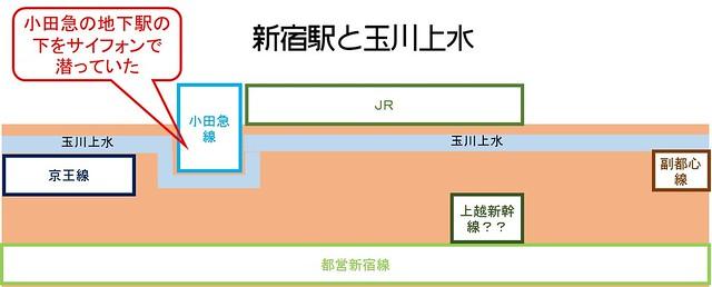 小田急新宿駅と玉川上水の関係 2