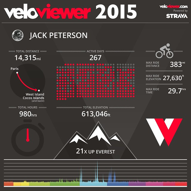 veloviewer2015 grahic