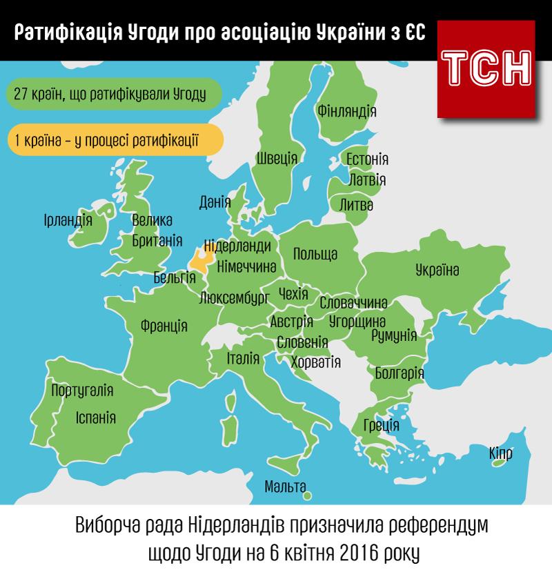 Угода України з ЄС