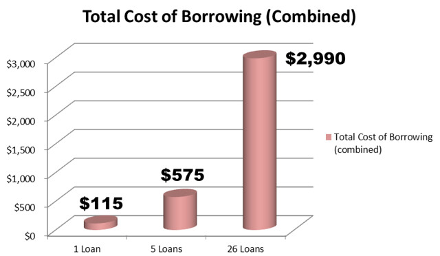 Payday Loans - Chart 4