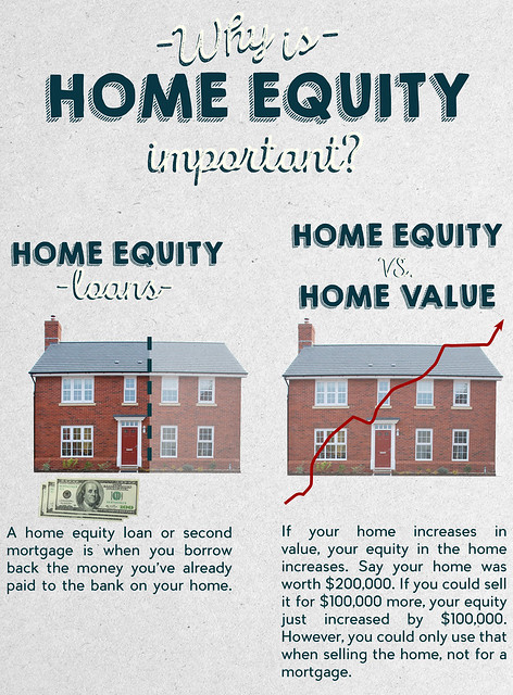 why is home equity important