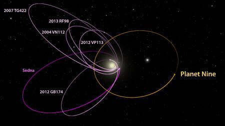 Órbitas del Planeta Nueve y Objetos del Cinturón de Kuiper