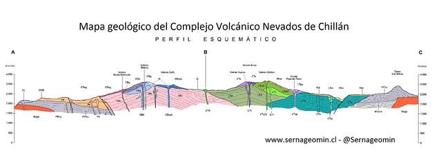 Perfil del Mapa Geológico del Complejo Volcánico Nevados de Chillán