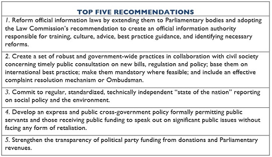 NZ-OGP-IRMRecommendations