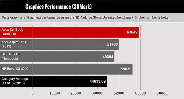Những điểm đáng chú ý trên chiếc UX303UA nếu bạn muốn sở hữu - 116948