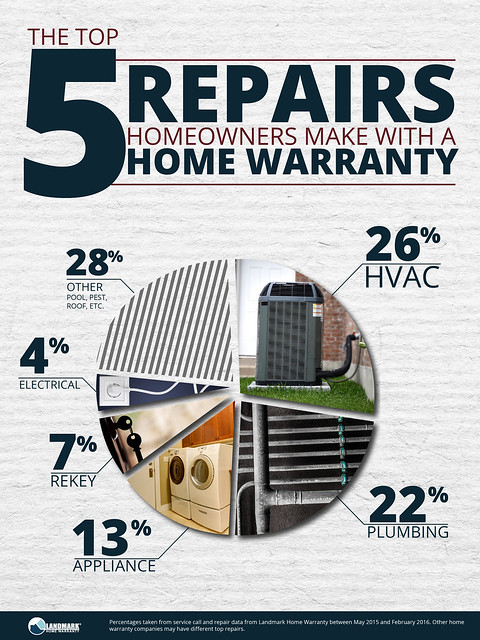 Top 5 repairs homeowners make with a home warranty