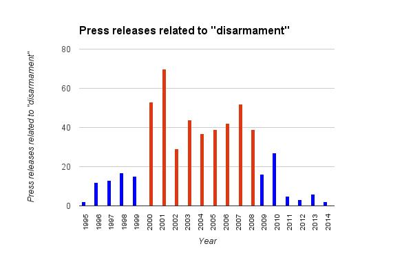 DisarmamentPR