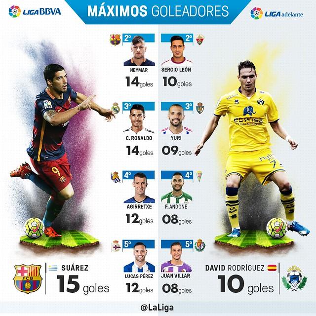Liga BBVA (Jornada 17): Máximos Goleadores