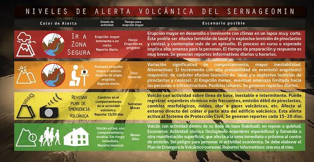 Alertas volcánicas del Sernageomin