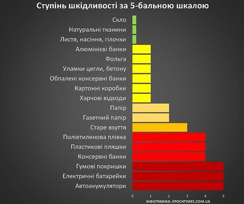 vred_ukr