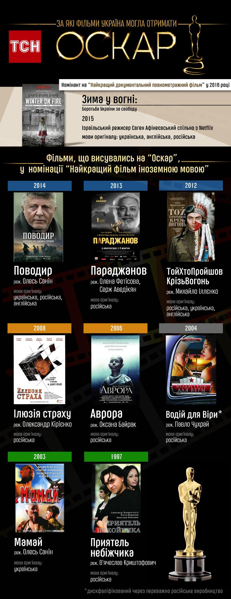 За які фільми Україна могла отримати