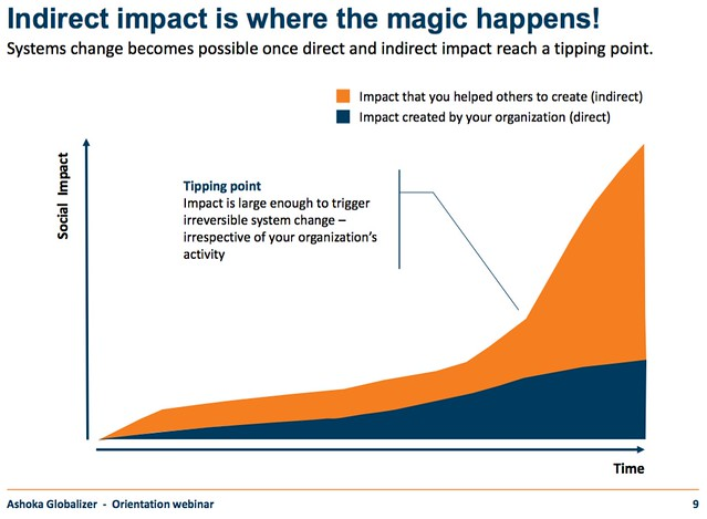 Social Impact Tipping Point - Ashoka Globalizer