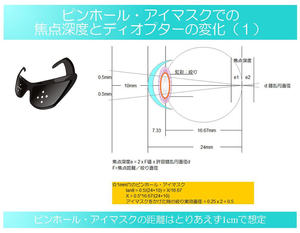 視力回復のために知りたい眼のメカニズム16|ピンホール・アイマスクでの焦点深度とディオプターの変化