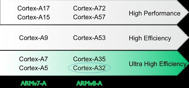ARM-A32