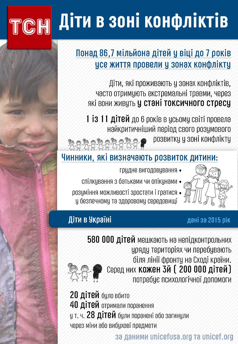 Діти у зоні конфлікту