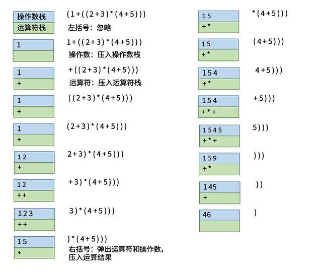 双栈算术表达式求值运算过程