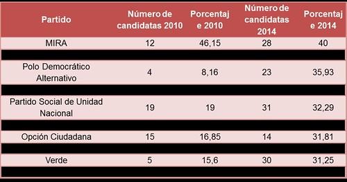 Número de candidatas al Senado por partido y su proporción 2010 y 2014