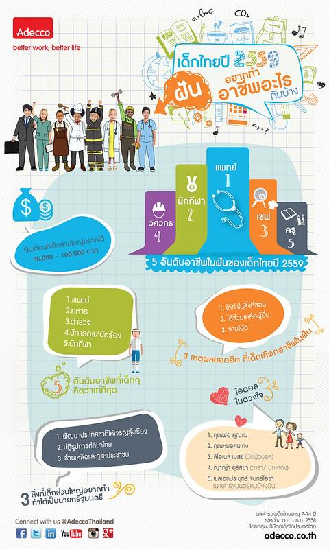 Infographic ผลสำรวจเด็กไทยปี 2559 ของ Adecco Thailand
