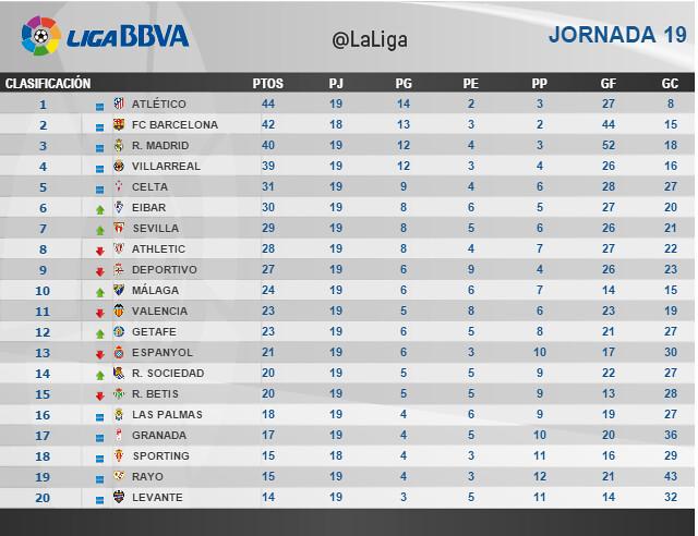 Liga BBVA (Jornada 19): Clasificación
