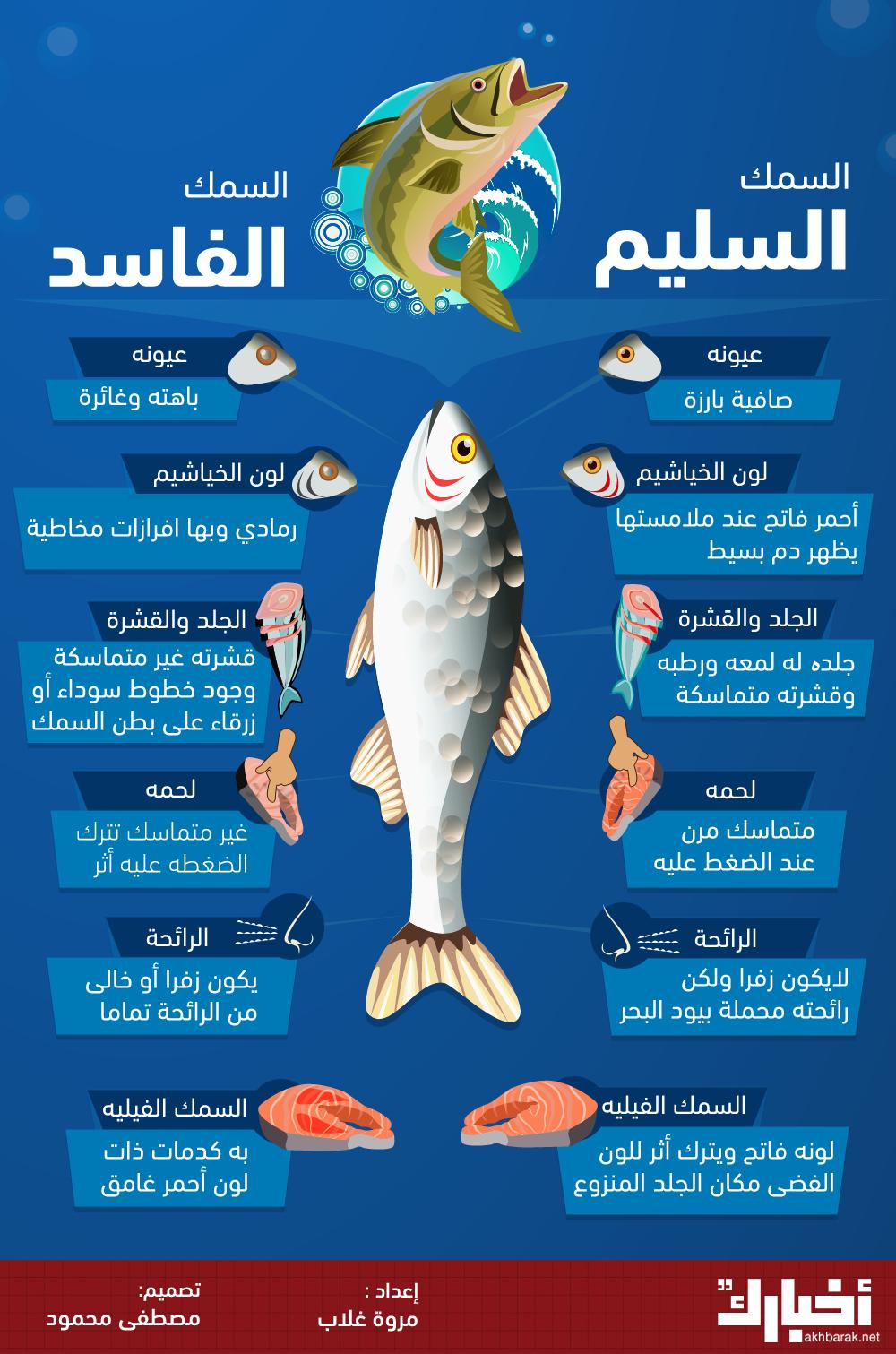 كيف تفرق بين السمك السليم والفاسد