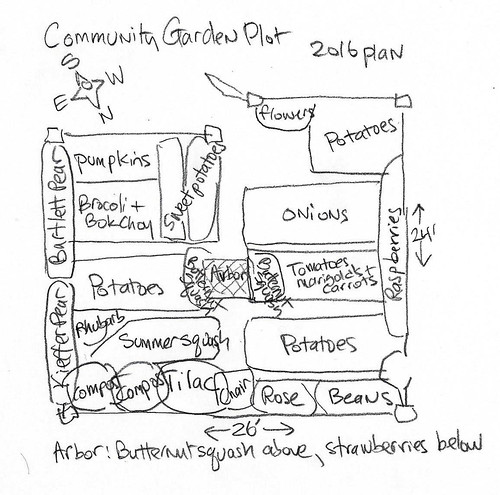 community garden plot plan 2016