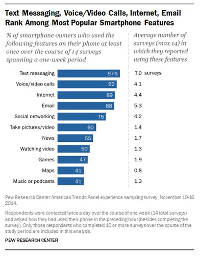 Text_Messaging__Voice_Video_Calls__Internet__Email_Rank_Among_Most_Popular_Smartphone_Features___Pew_Research_Center.jpg