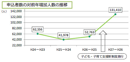 申込者数の対前年増加人数の推移