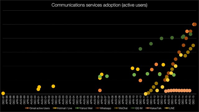 Communications service adoption (active users)