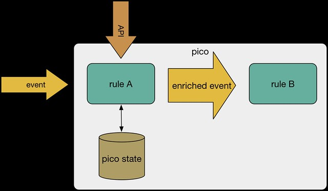 event enrichment pattern