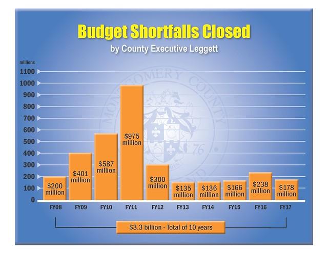 FY2017 Budget Shortfalls Closed