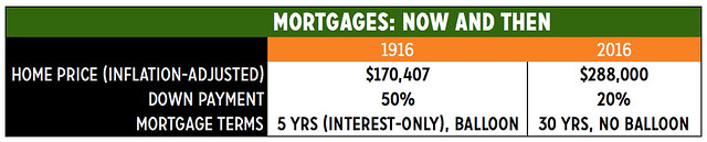 Mortgages: Now and Then