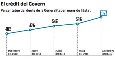 16b18 El 70 % deuda Generalitat en manos del Estado 1