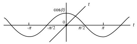 cost=t grafiği