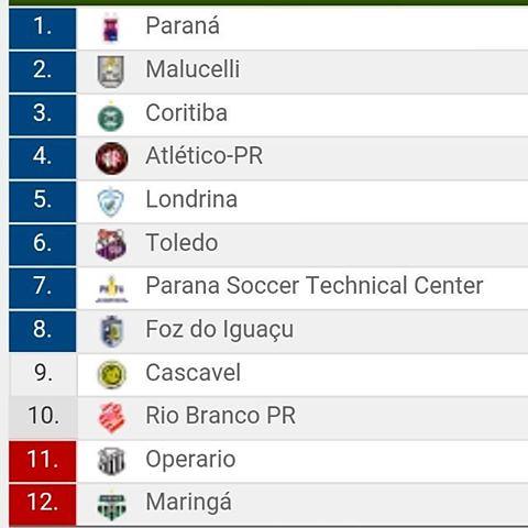 classificação campeonato paranaense