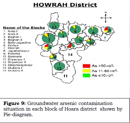 Howrah District