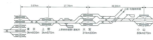 東北新幹線配線図