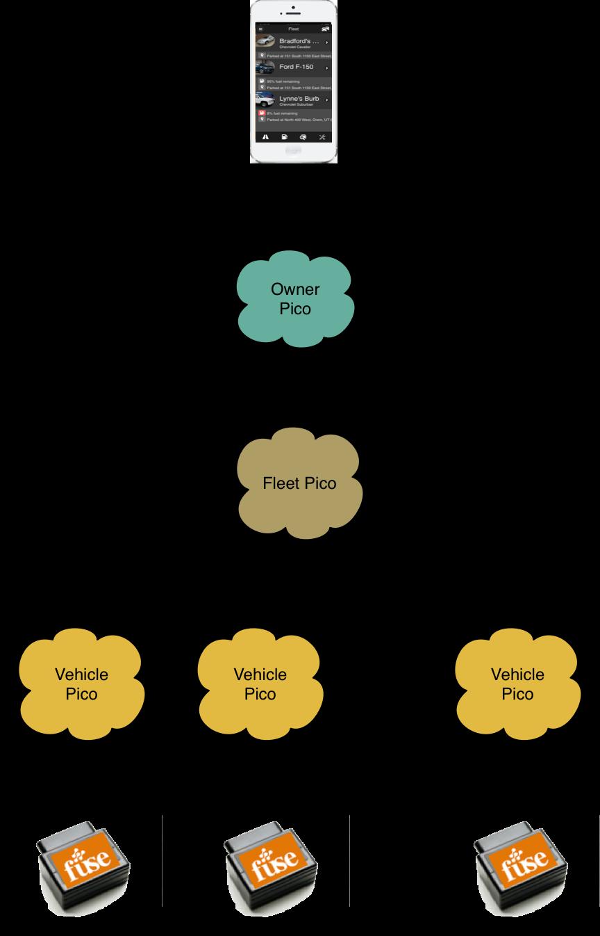 Fuse System Pico Graph