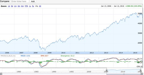 NASDAQ_10_year.jpg